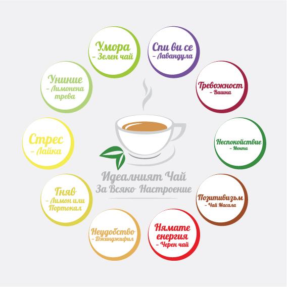 чайове, настроения