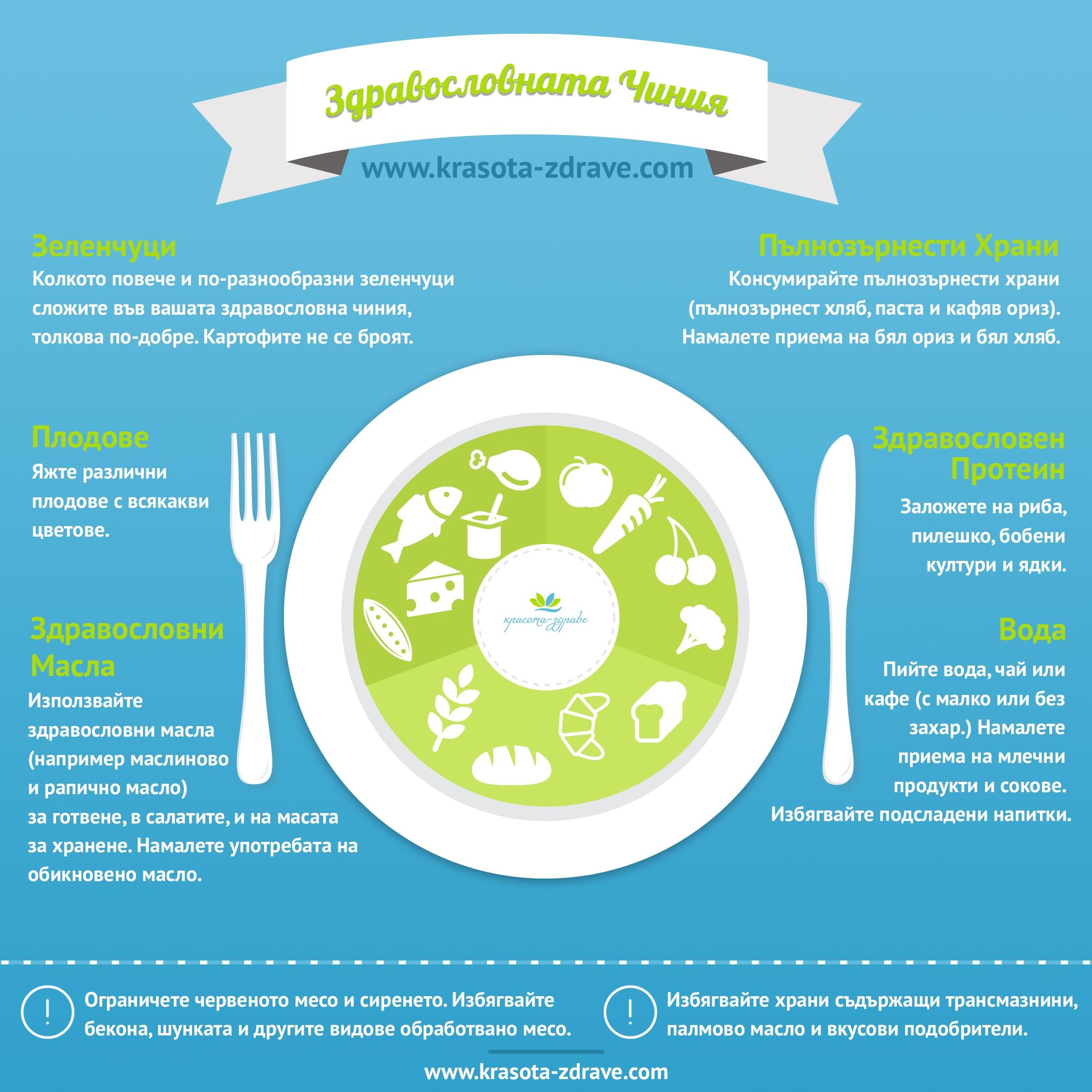 Здравословна чиния, диета